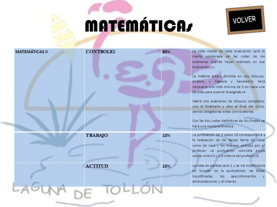 MATEMÁTICAs MATEMÁTICAS II CONTROLES 80% TRABAJO 10% ACTITUD