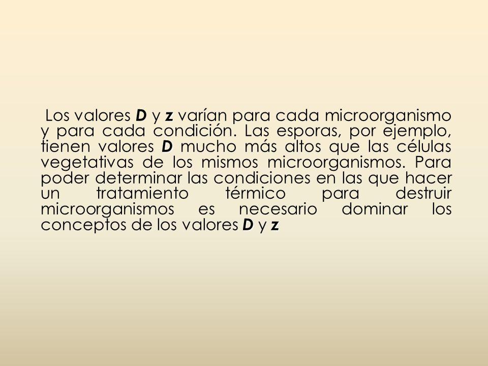 Los valores D y z varían para cada microorganismo y para cada condición.