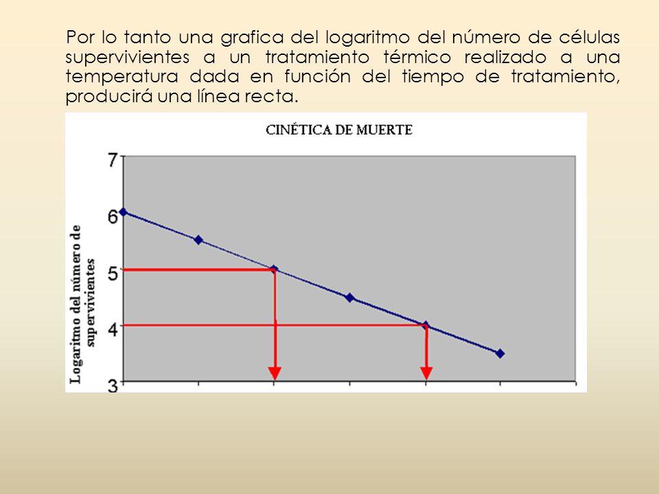 Por lo tanto una grafica del logaritmo del número de células supervivientes a un tratamiento térmico realizado a una temperatura dada en función del tiempo de tratamiento, producirá una línea recta.