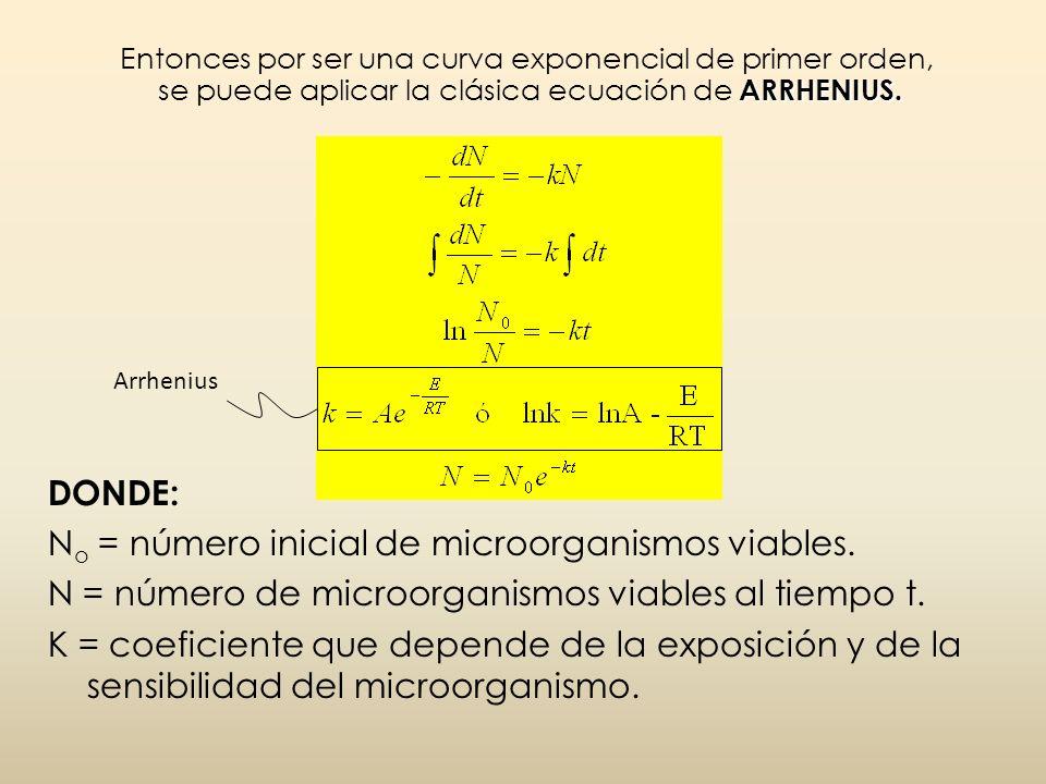 No = número inicial de microorganismos viables.