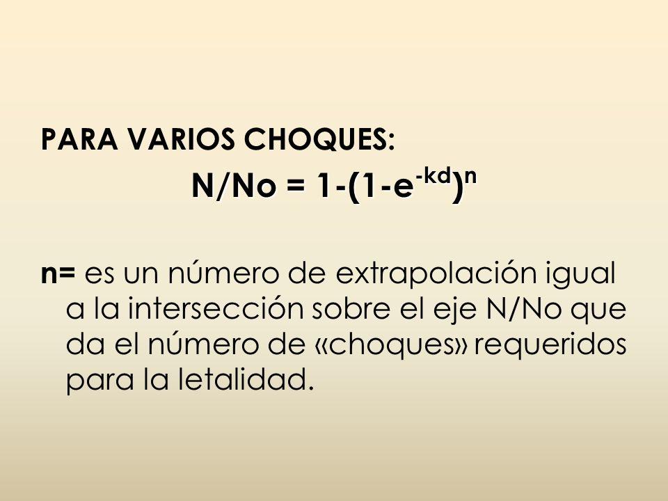 N/No = 1-(1-e-kd)n PARA VARIOS CHOQUES: