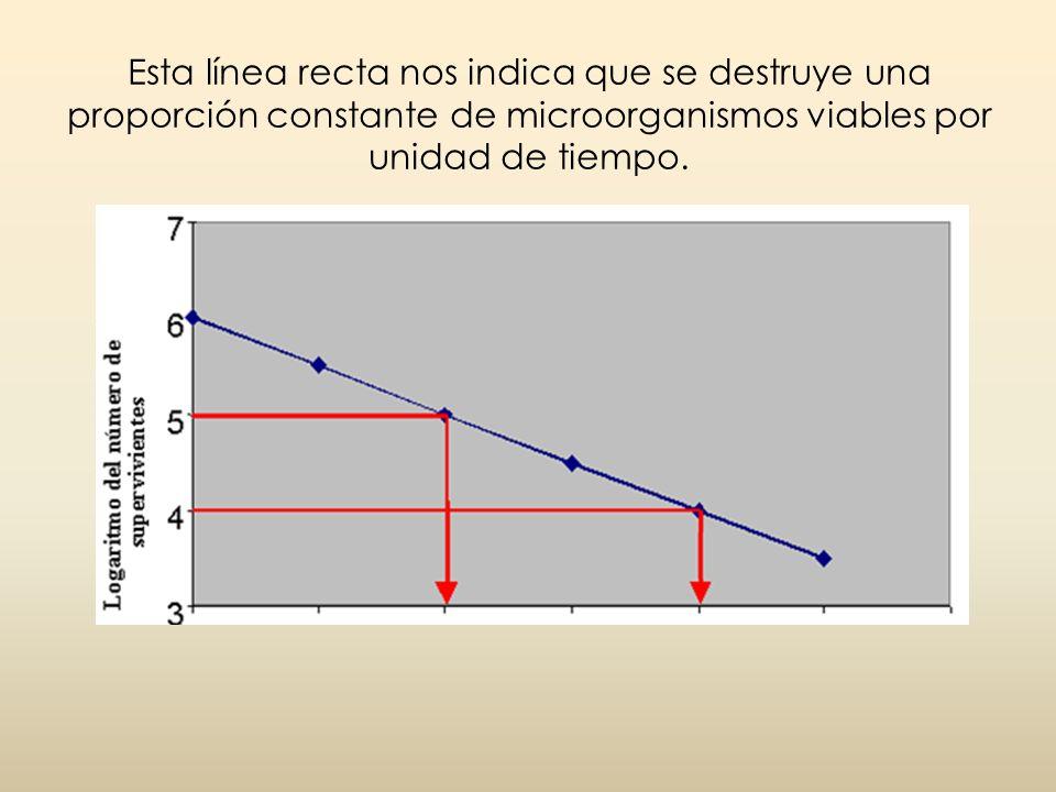 Esta línea recta nos indica que se destruye una proporción constante de microorganismos viables por unidad de tiempo.