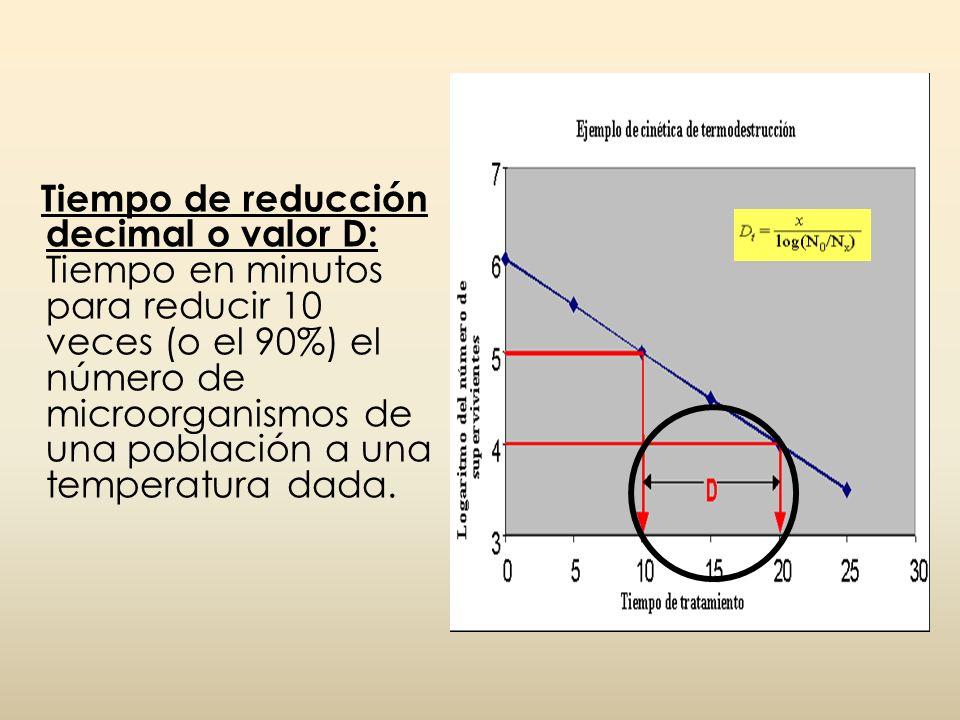 Tiempo de reducción decimal o valor D: Tiempo en minutos para reducir 10 veces (o el 90%) el número de microorganismos de una población a una temperatura dada.