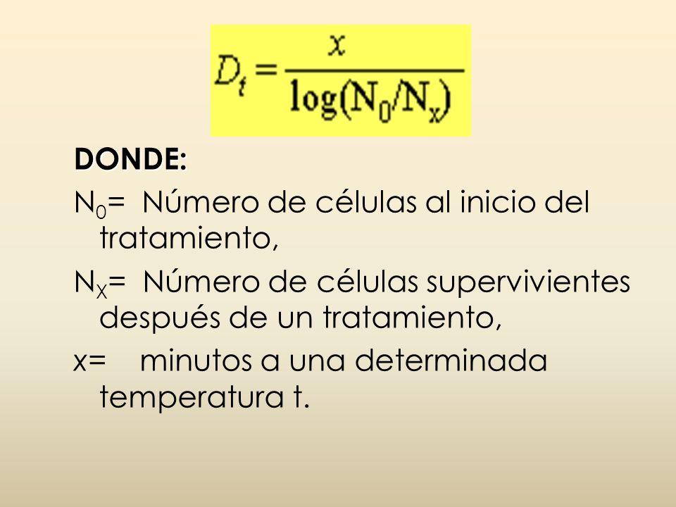 DONDE: N0= Número de células al inicio del tratamiento, NX= Número de células supervivientes después de un tratamiento,