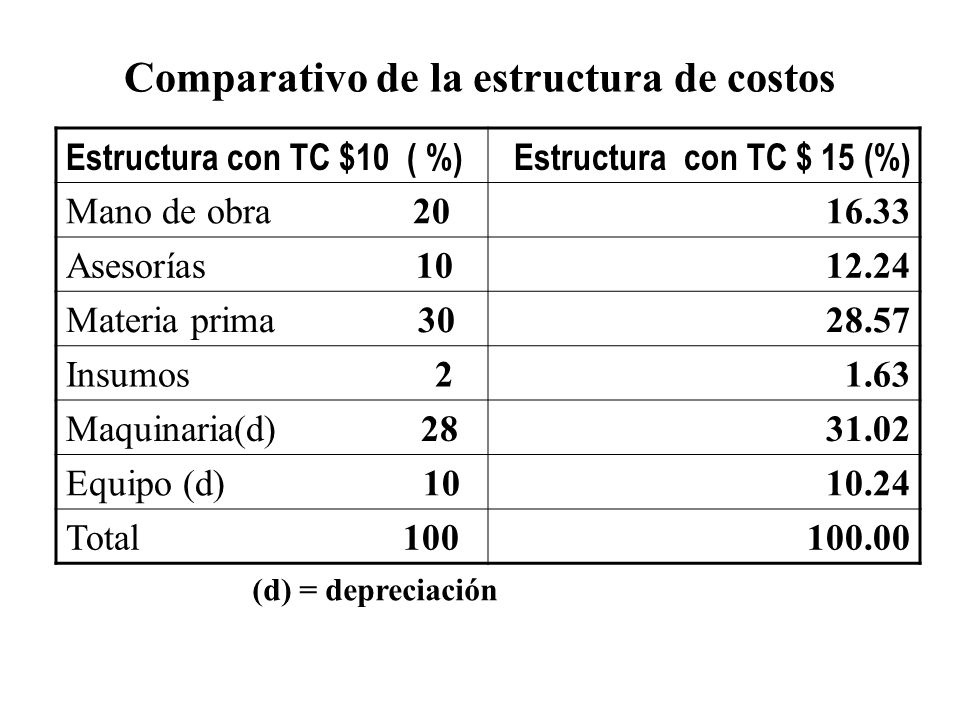 Comparativo de la estructura de costos