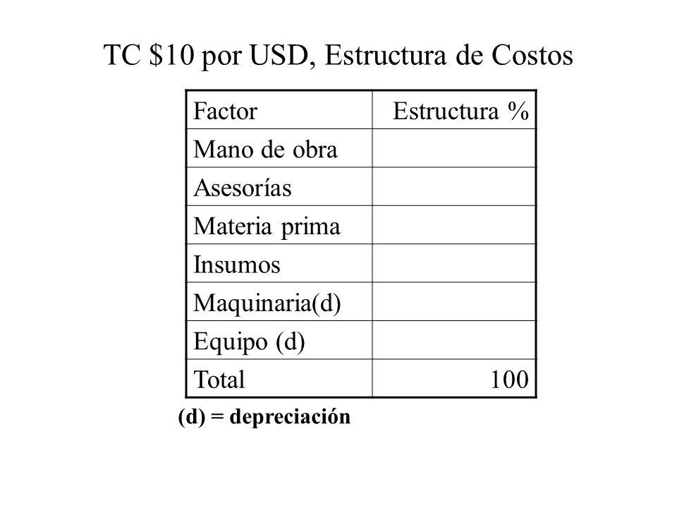 TC $10 por USD, Estructura de Costos