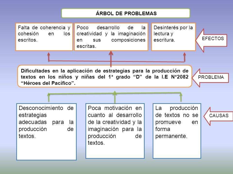 Desconocimiento de estrategias adecuadas para la producción de textos.