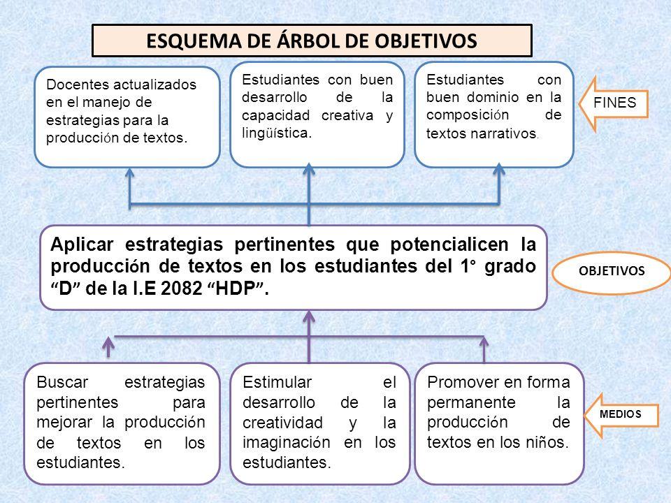 ESQUEMA DE ÁRBOL DE OBJETIVOS