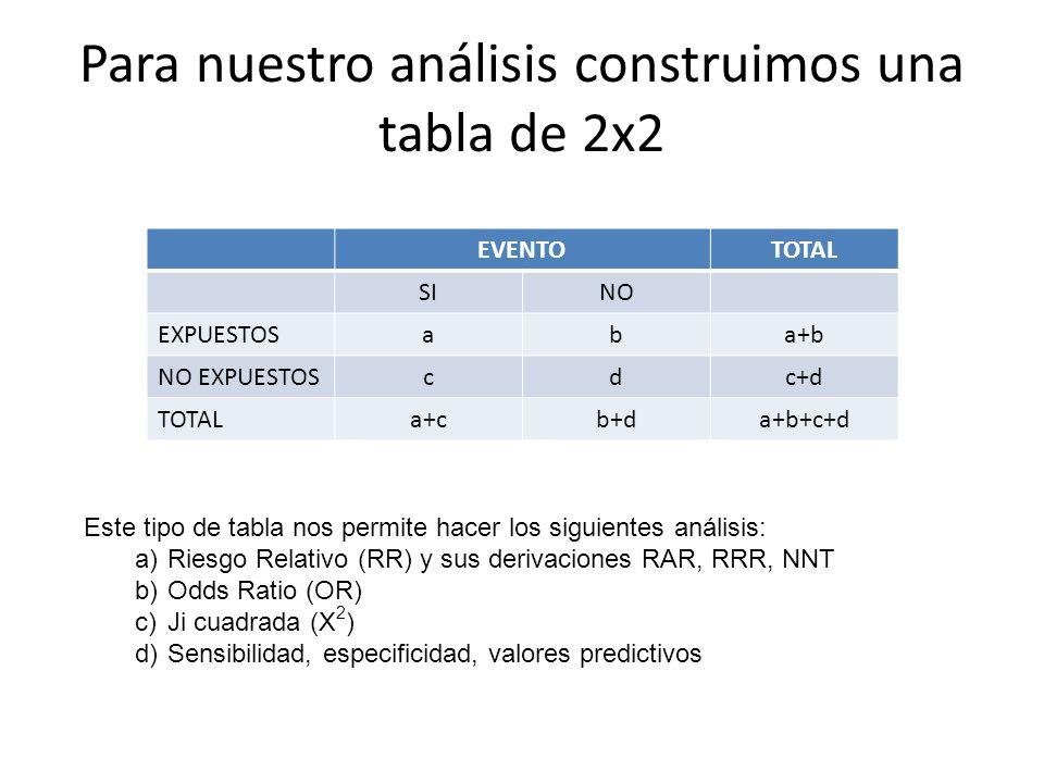Para nuestro análisis construimos una tabla de 2x2