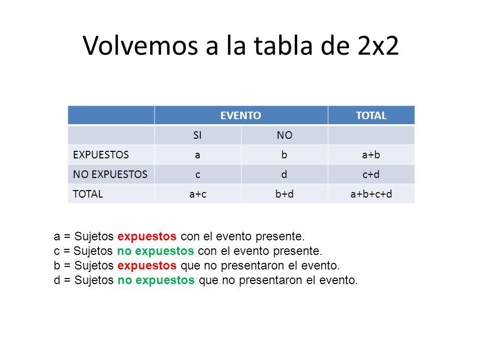 Volvemos a la tabla de 2x2 EVENTO TOTAL SI NO EXPUESTOS a b a+b