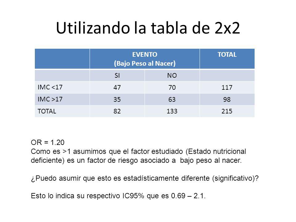 Utilizando la tabla de 2x2