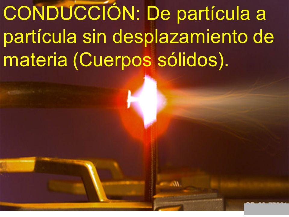 CONDUCCIÓN: De partícula a partícula sin desplazamiento de materia (Cuerpos sólidos).