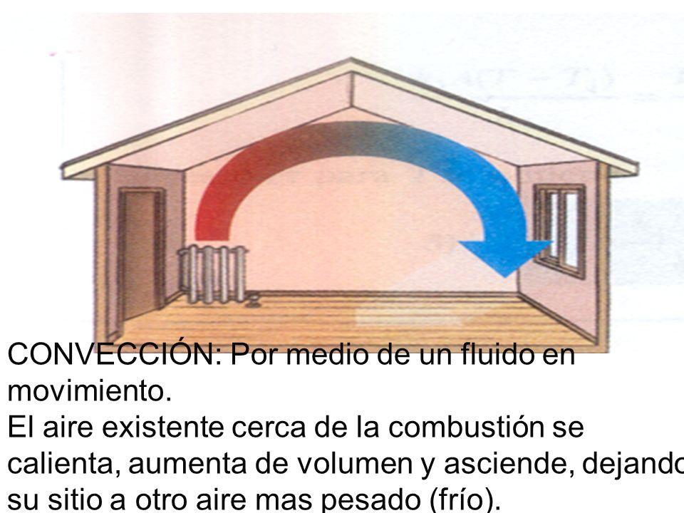CONVECCIÓN: Por medio de un fluido en movimiento