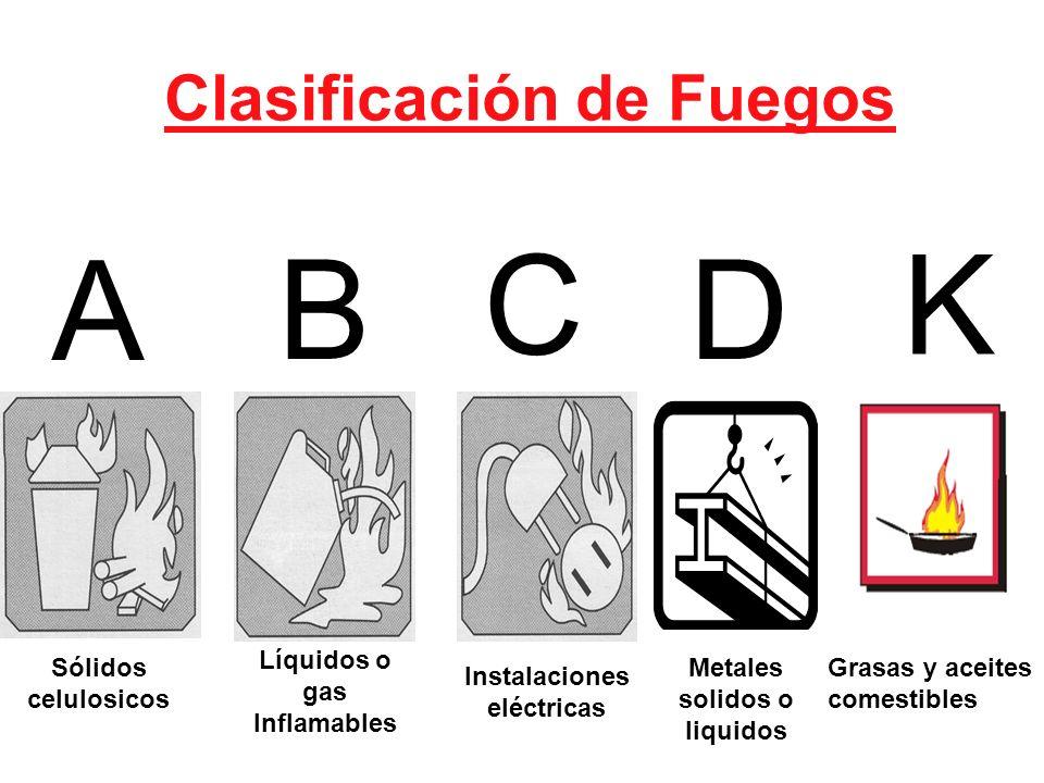 A B C D K Clasificación de Fuegos . Líquidos o gas Inflamables