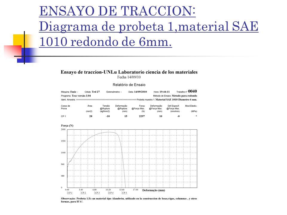 ENSAYO DE TRACCION: Diagrama de probeta 1,material SAE 1010 redondo de 6mm.