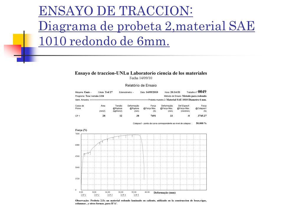 ENSAYO DE TRACCION: Diagrama de probeta 2,material SAE 1010 redondo de 6mm.