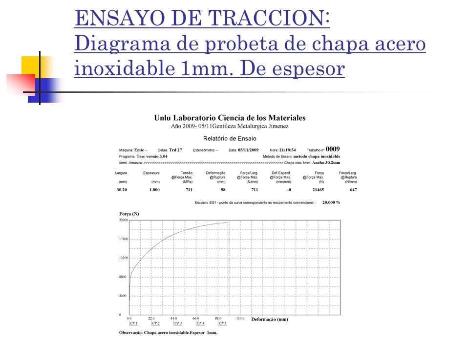 ENSAYO DE TRACCION: Diagrama de probeta de chapa acero inoxidable 1mm