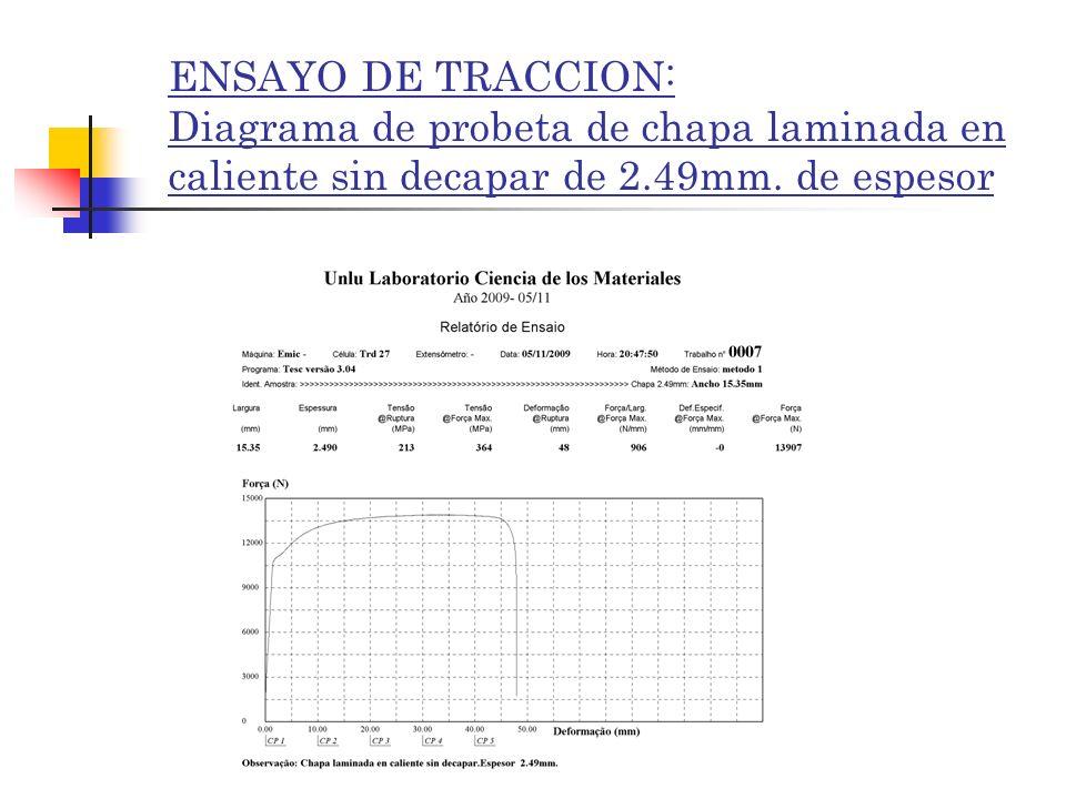 ENSAYO DE TRACCION: Diagrama de probeta de chapa laminada en caliente sin decapar de 2.49mm.