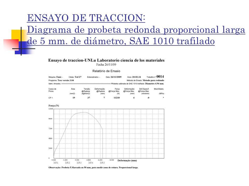 ENSAYO DE TRACCION: Diagrama de probeta redonda proporcional larga de 5 mm.