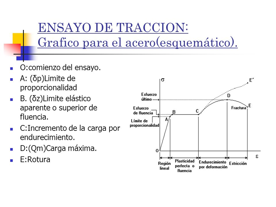ENSAYO DE TRACCION: Grafico para el acero(esquemático).