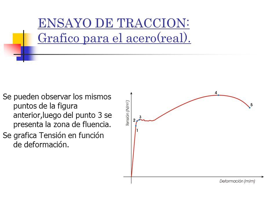 ENSAYO DE TRACCION: Grafico para el acero(real).