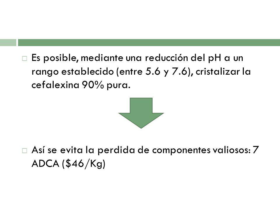 Es posible, mediante una reducción del pH a un rango establecido (entre 5.6 y 7.6), cristalizar la cefalexina 90% pura.