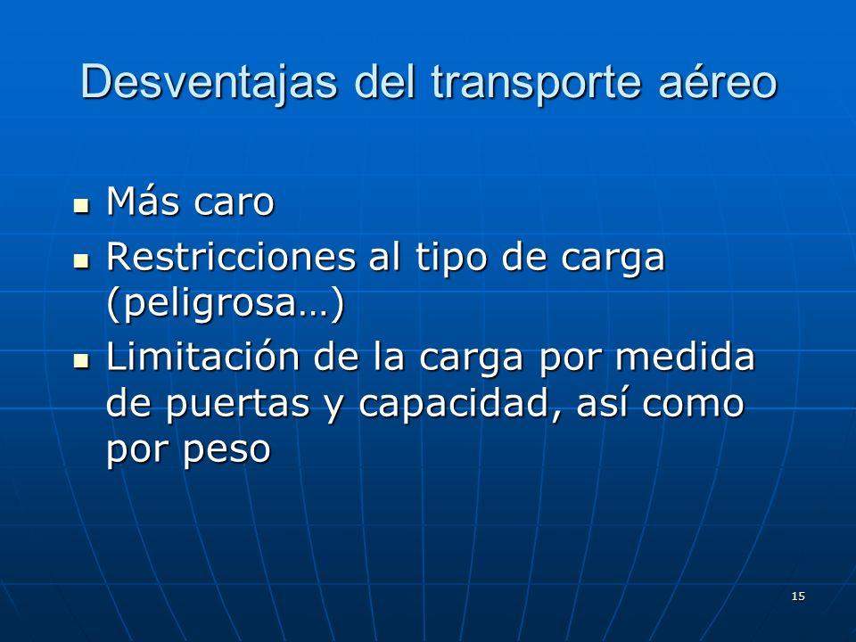 Desventajas del transporte aéreo