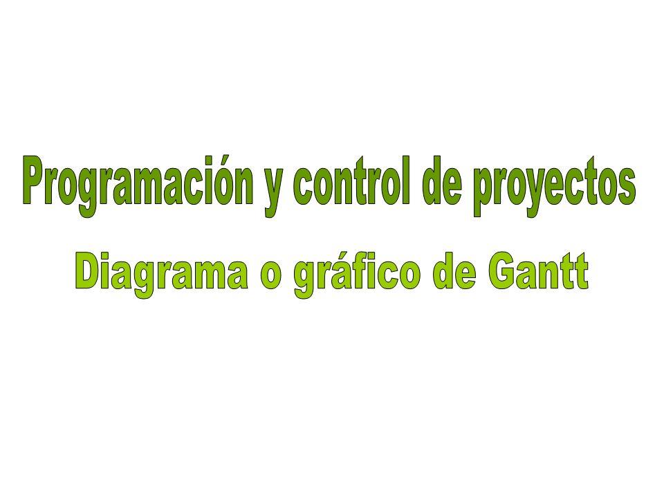 Programación y control de proyectos