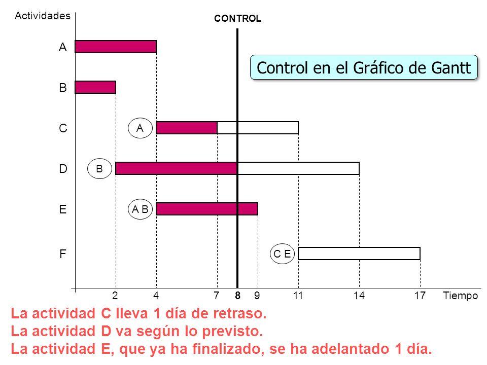 Control en el Gráfico de Gantt