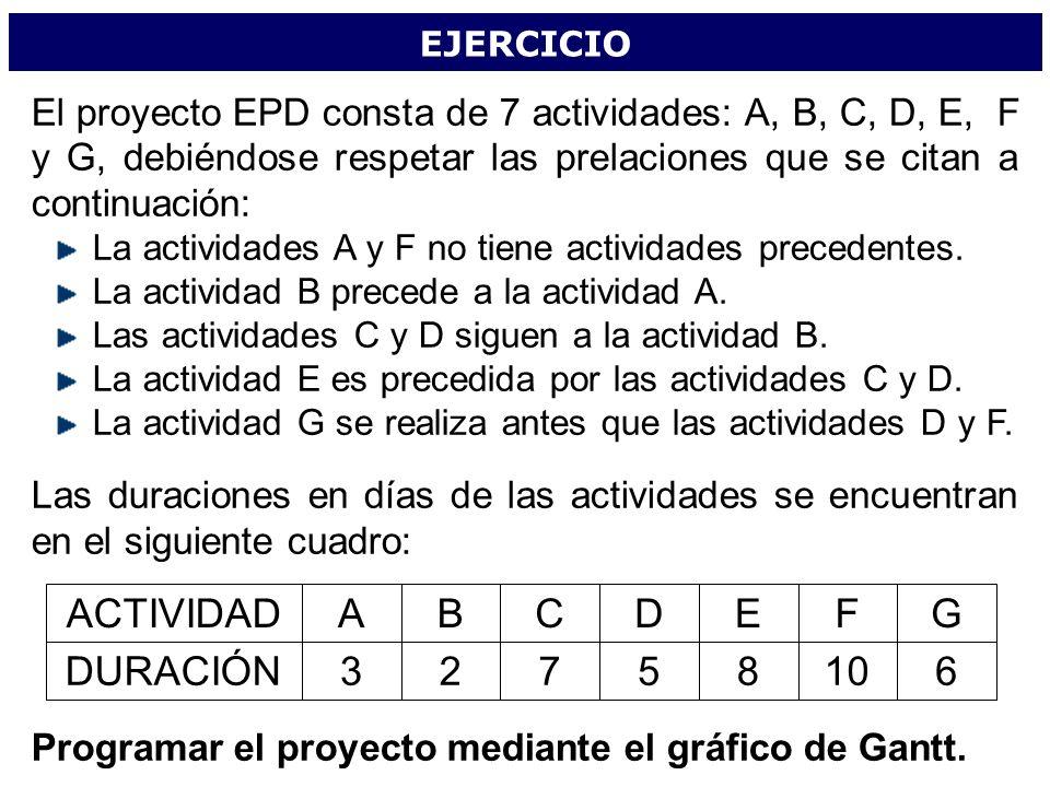 ACTIVIDAD A B C D E F G DURACIÓN 3 2 7 5 8 10 6