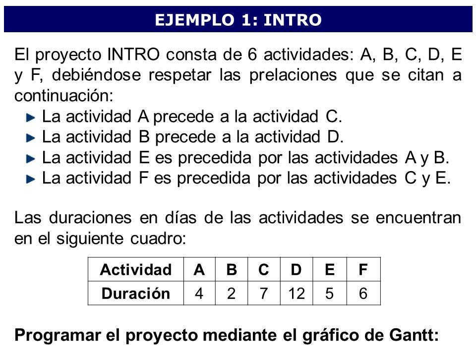 La actividad A precede a la actividad C.