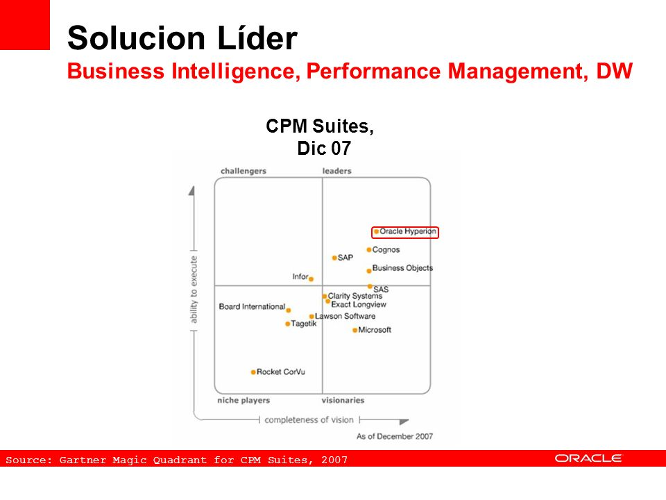Solucion Líder Business Intelligence, Performance Management, DW