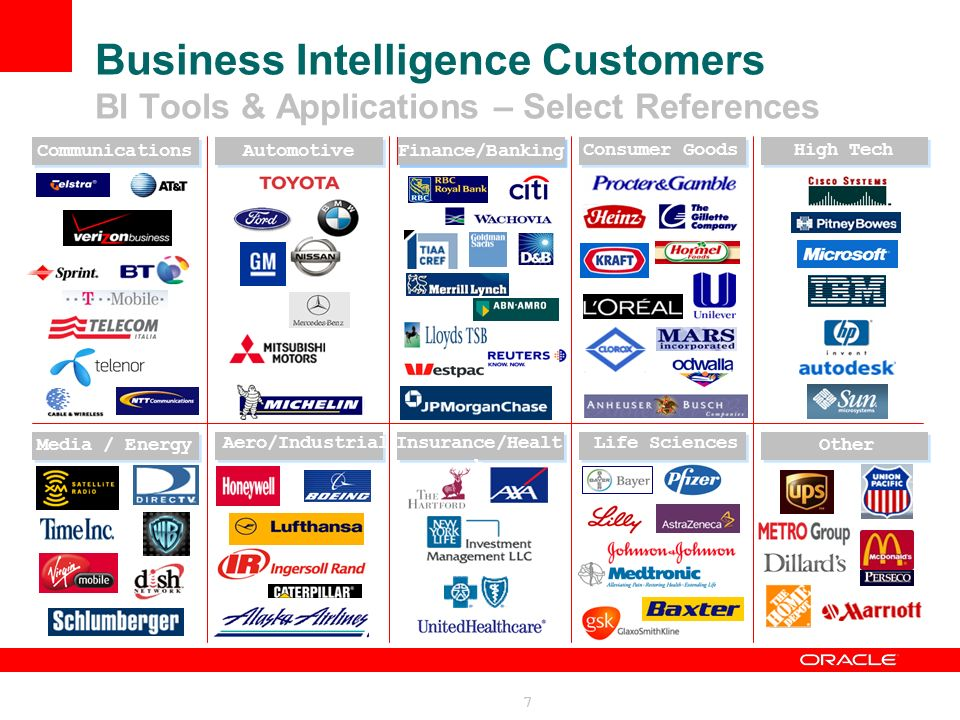 Business Intelligence Customers BI Tools & Applications – Select References