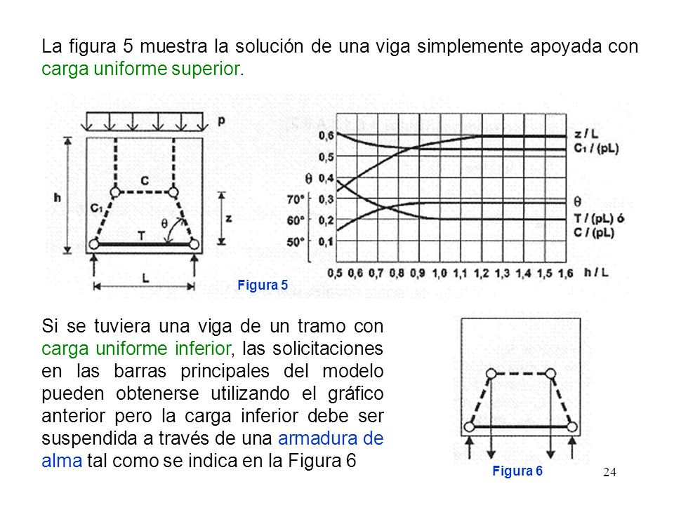 La figura 5 muestra la solución de una viga simplemente apoyada con carga uniforme superior.