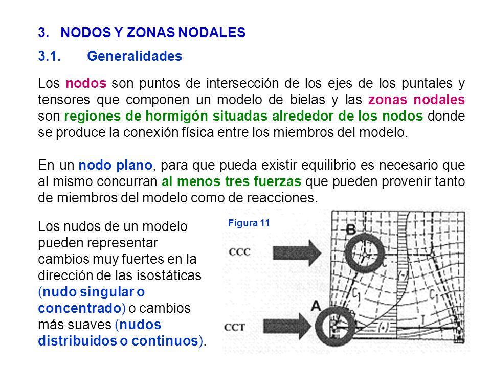 3. NODOS Y ZONAS NODALES 3.1. Generalidades