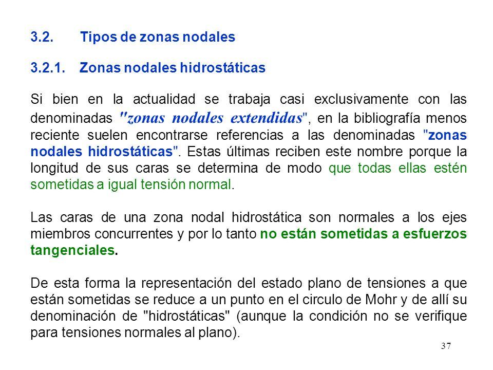 3.2. Tipos de zonas nodales 3.2.1. Zonas nodales hidrostáticas.