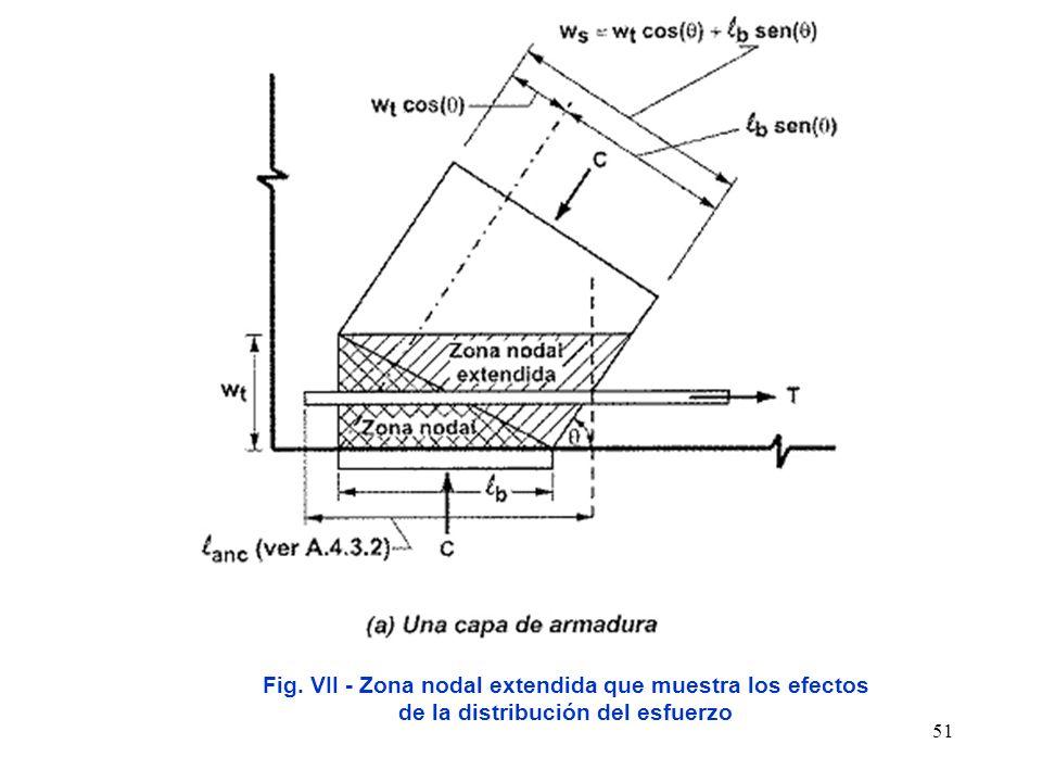 Asdfasdf Fig. VII - Zona nodal extendida que muestra los efectos de la distribución del esfuerzo