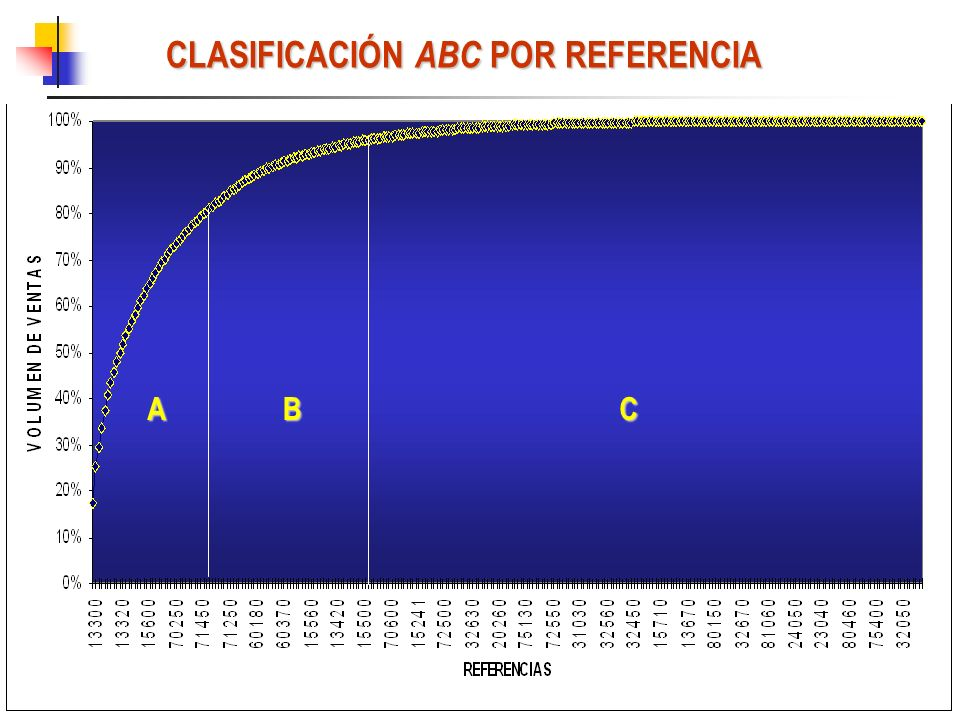 CLASIFICACIÓN ABC POR REFERENCIA