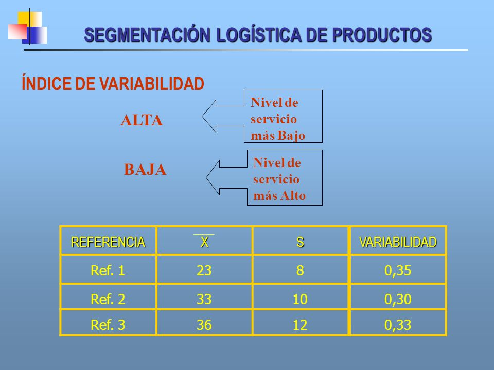SEGMENTACIÓN LOGÍSTICA DE PRODUCTOS