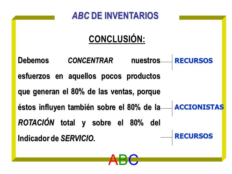 ABC ABC DE INVENTARIOS CONCLUSIÓN: