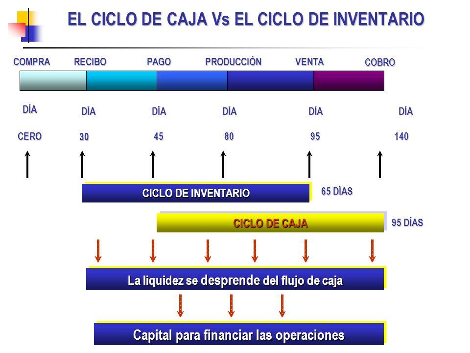 EL CICLO DE CAJA Vs EL CICLO DE INVENTARIO
