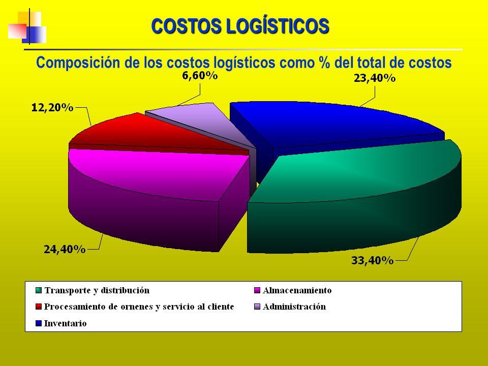 Composición de los costos logísticos como % del total de costos