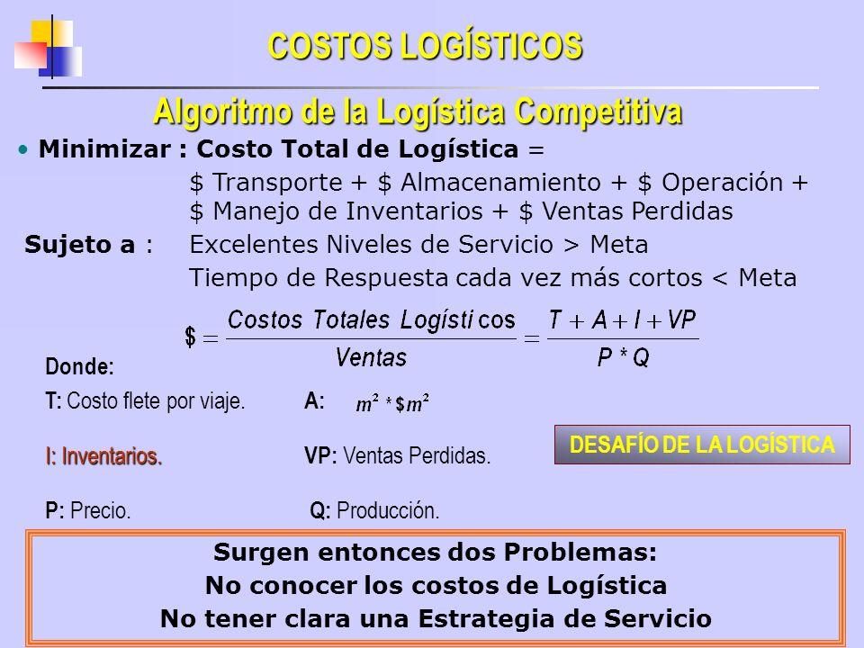 Algoritmo de la Logística Competitiva