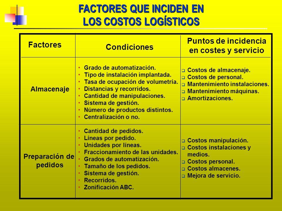 FACTORES QUE INCIDEN EN Puntos de incidencia en costes y servicio
