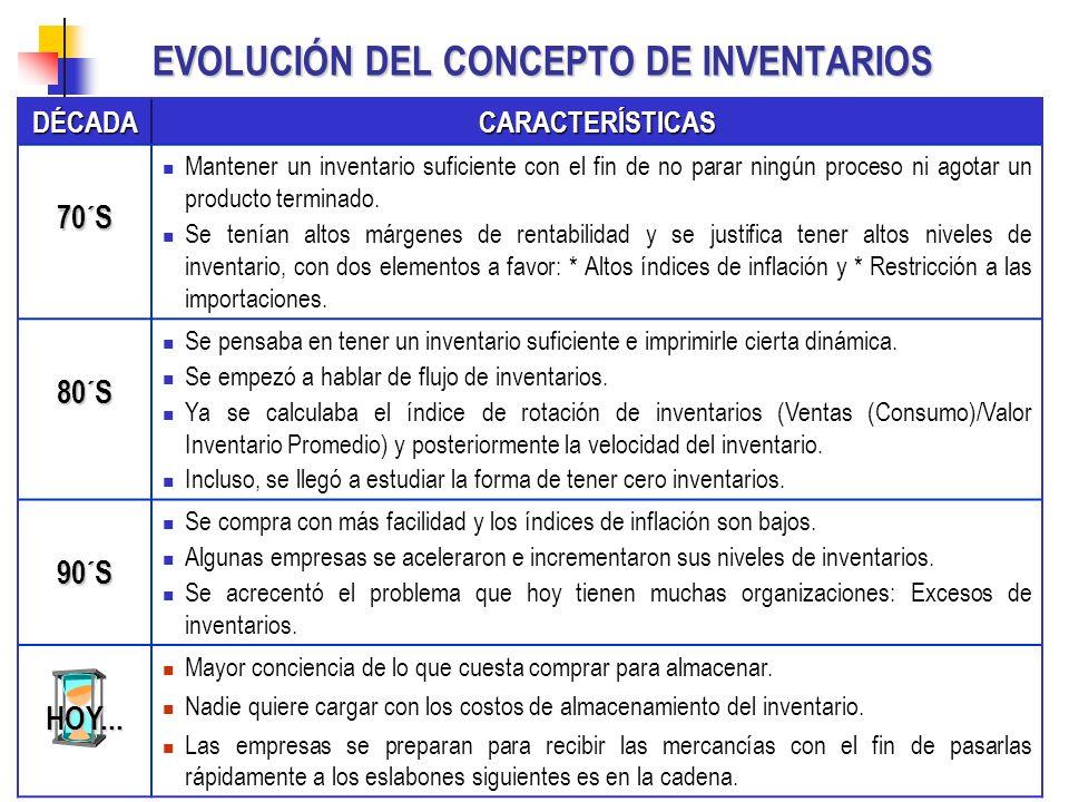 EVOLUCIÓN DEL CONCEPTO DE INVENTARIOS
