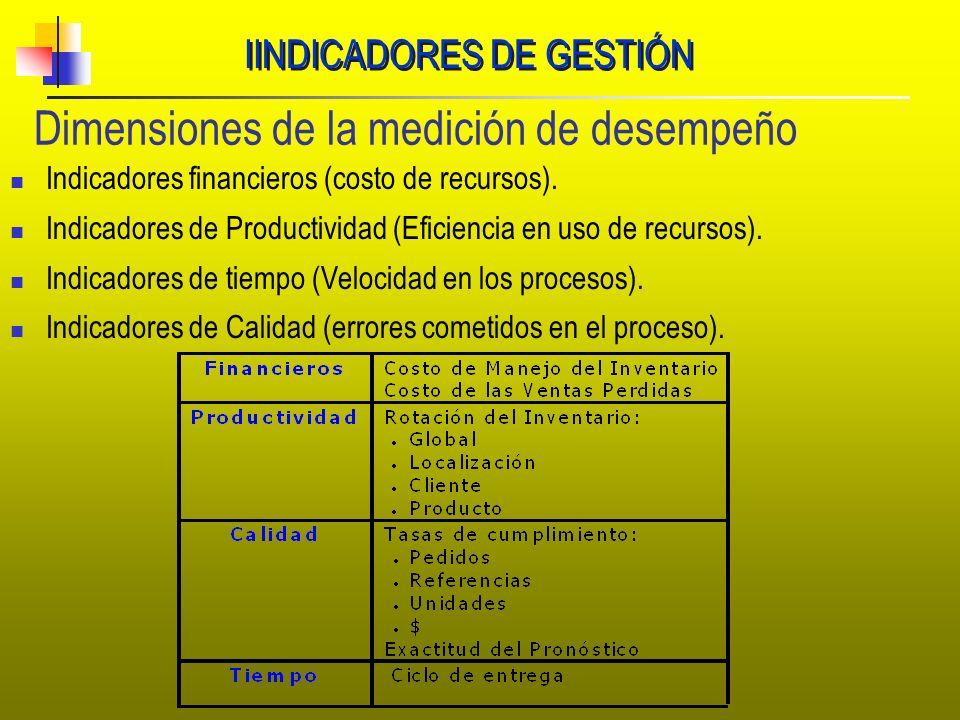 IINDICADORES DE GESTIÓN