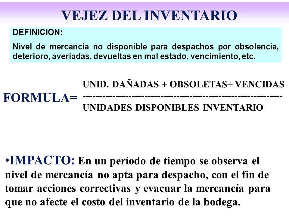 VEJEZ DEL INVENTARIO FORMULA=