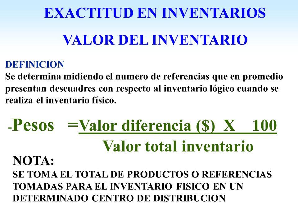 EXACTITUD EN INVENTARIOS Valor total inventario