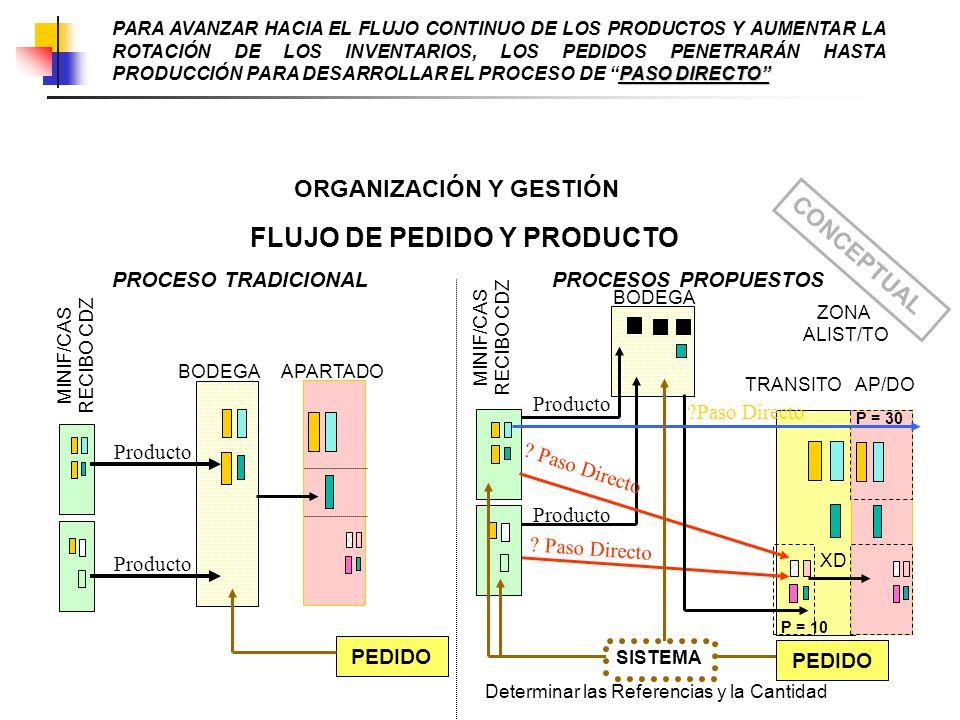 ORGANIZACIÓN Y GESTIÓN FLUJO DE PEDIDO Y PRODUCTO