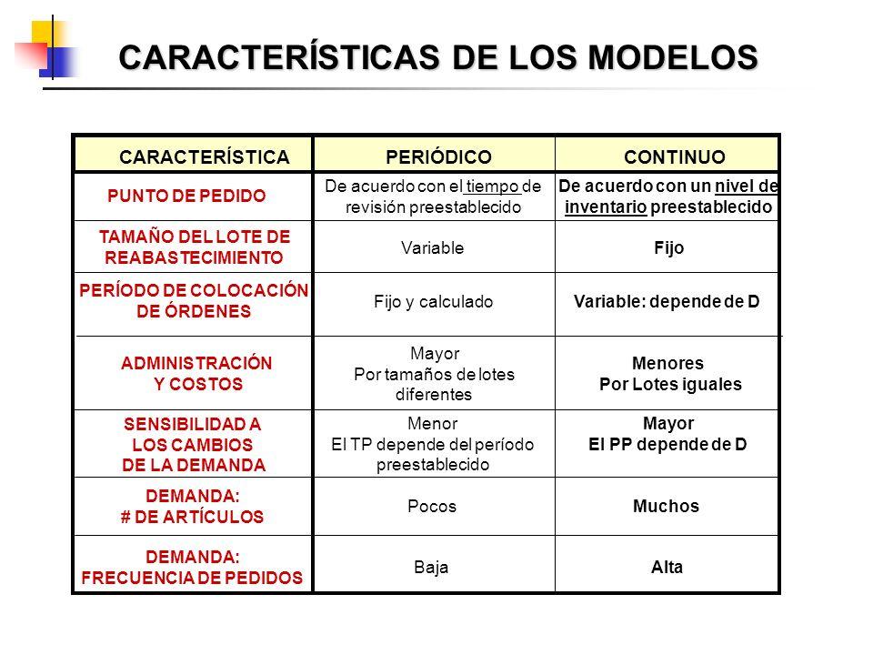 CARACTERÍSTICAS DE LOS MODELOS